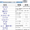 魚データベース